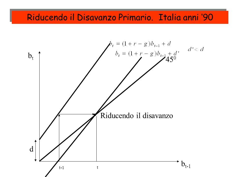 Riducendo il Disavanzo Primario. Italia anni '90