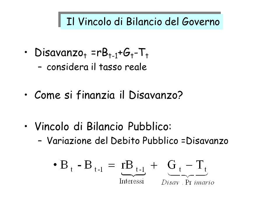 Disavanzot =rBt-1+Gt-Tt