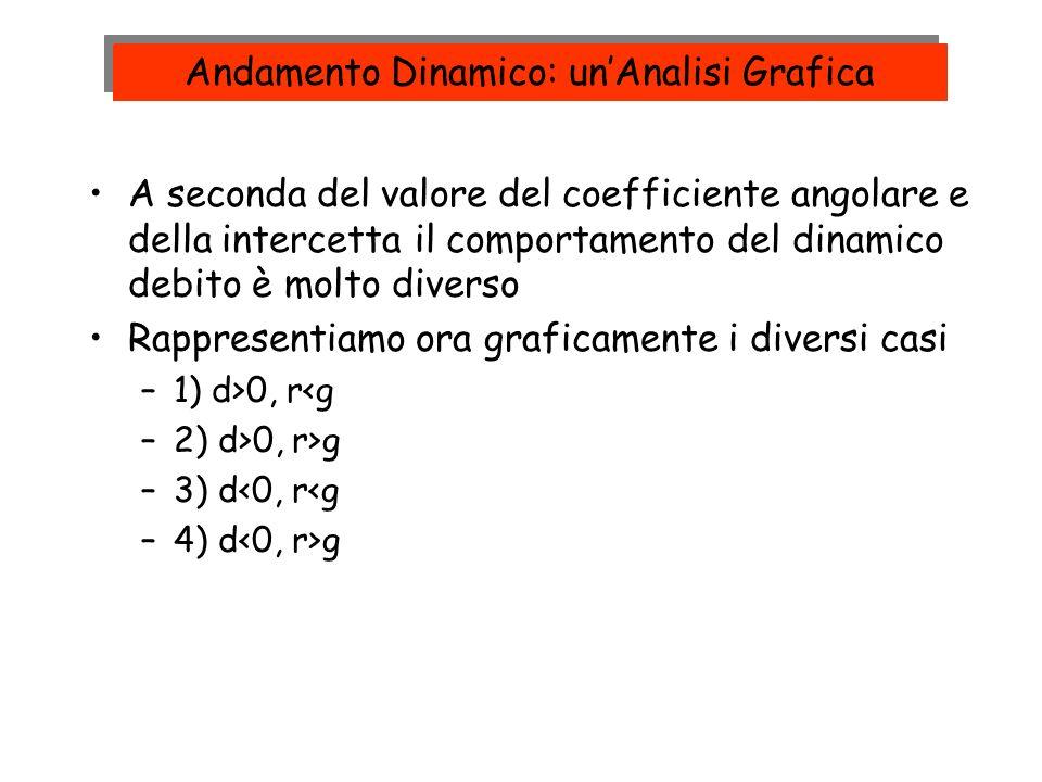 Andamento Dinamico: un'Analisi Grafica