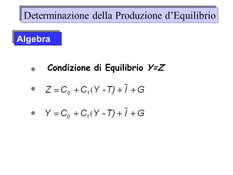 Condizione di Equilibrio Y=Z