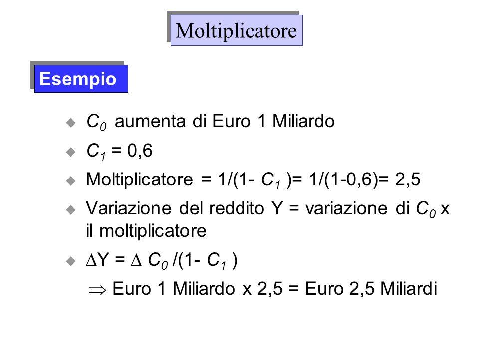 Moltiplicatore Esempio C0 aumenta di Euro 1 Miliardo C1 = 0,6