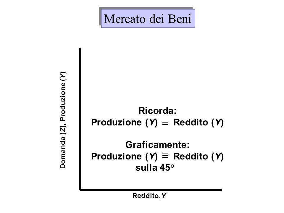Produzione (Y) Reddito (Y) Domanda (Z), Produzione (Y)