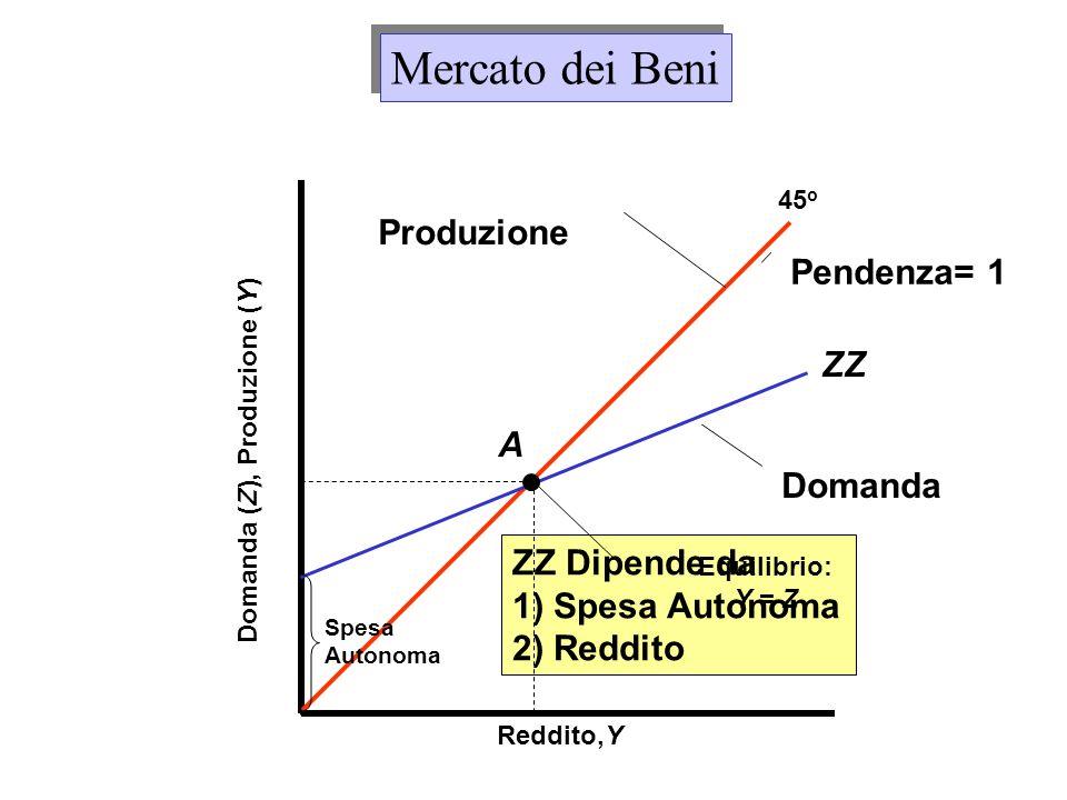 Domanda (Z), Produzione (Y)