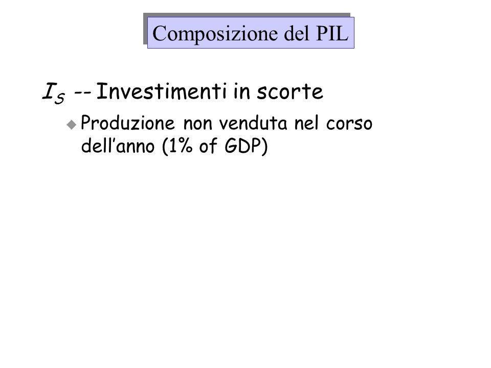 IS -- Investimenti in scorte