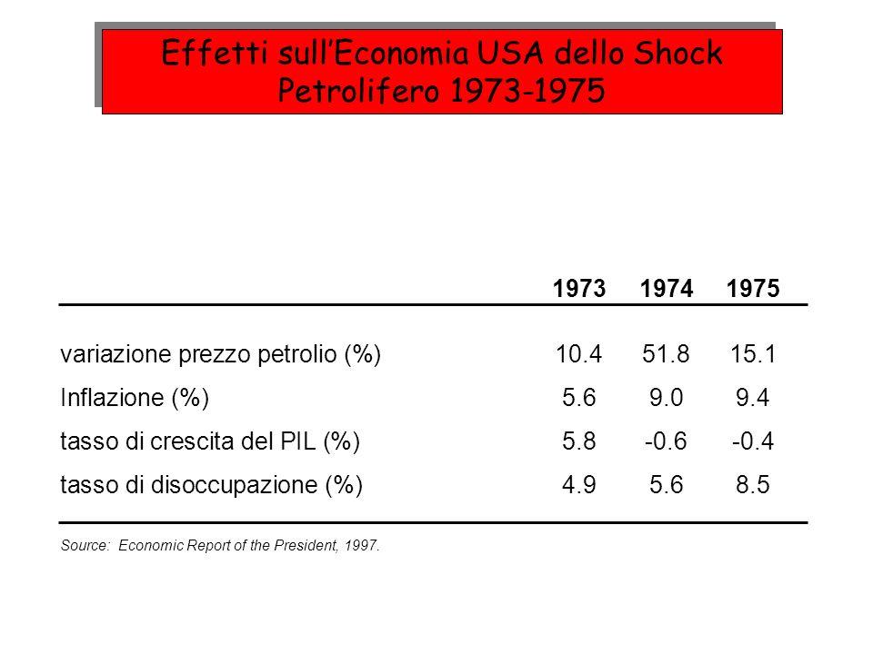 Effetti sull'Economia USA dello Shock Petrolifero 1973-1975