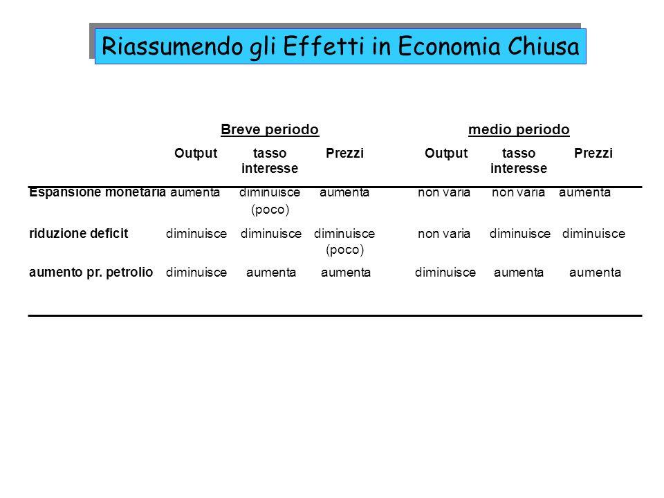 Riassumendo gli Effetti in Economia Chiusa