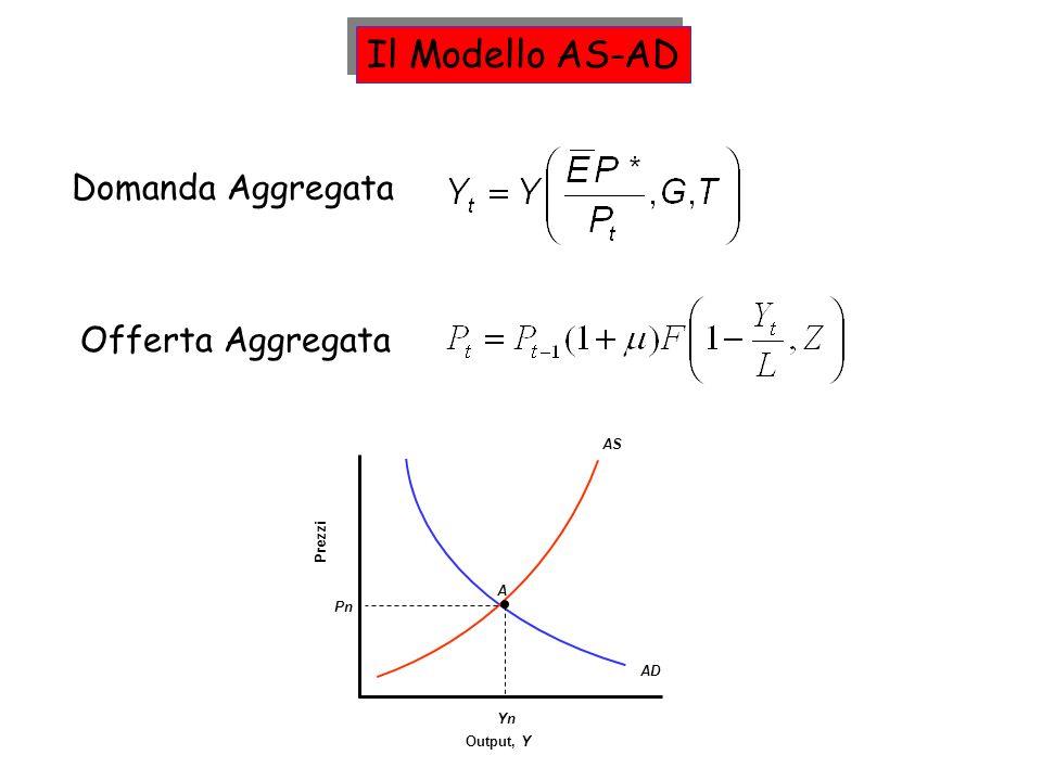 Il Modello AS-AD Domanda Aggregata Offerta Aggregata AS Prezzi A Pn AD