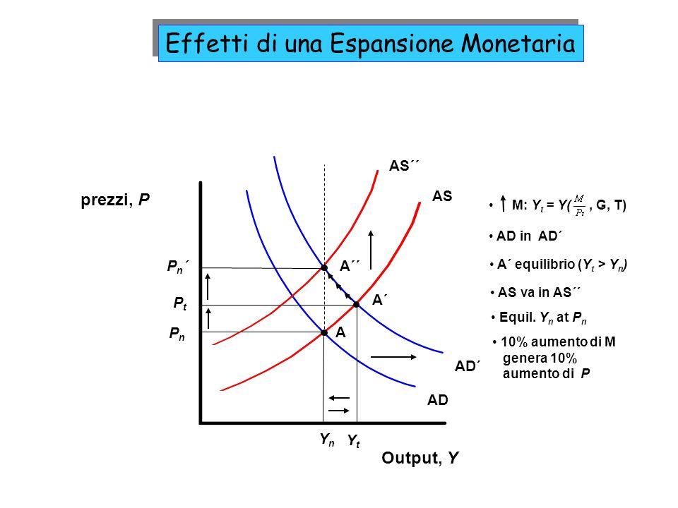 Effetti di una Espansione Monetaria