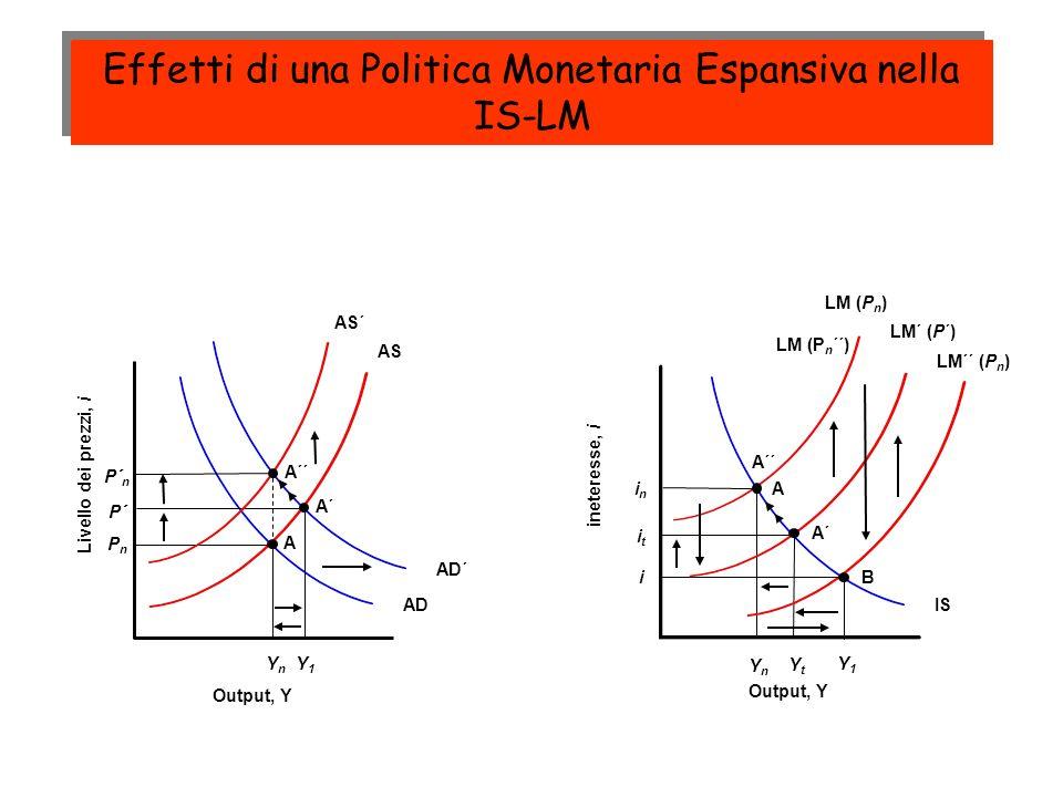 Effetti di una Politica Monetaria Espansiva nella IS-LM