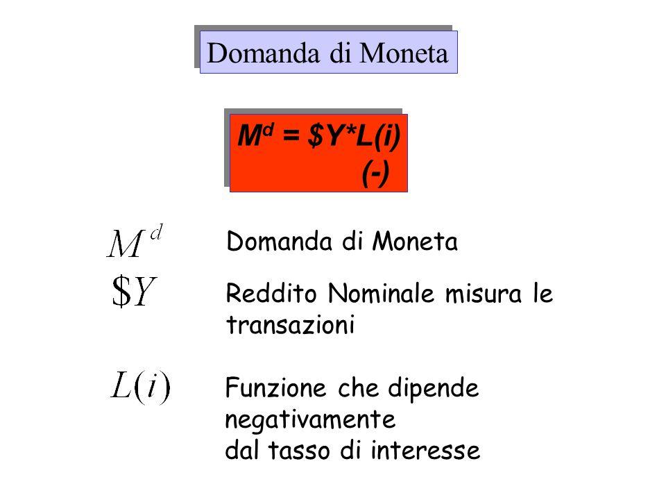 Domanda di Moneta Md = $Y*L(i) (-) Domanda di Moneta