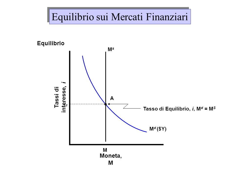 Tasso di Equilibrio, i, Md = MS