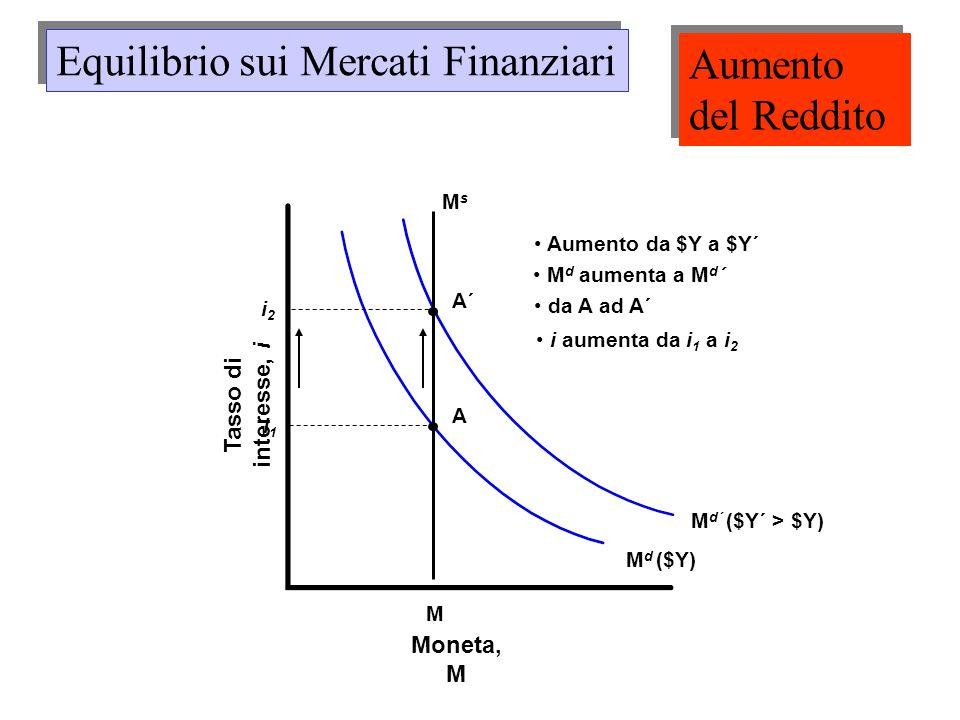 Equilibrio sui Mercati Finanziari Aumento del Reddito