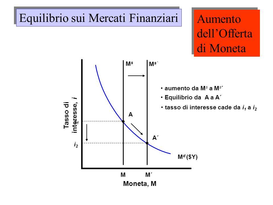 Equilibrio sui Mercati Finanziari Aumento dell'Offerta di Moneta