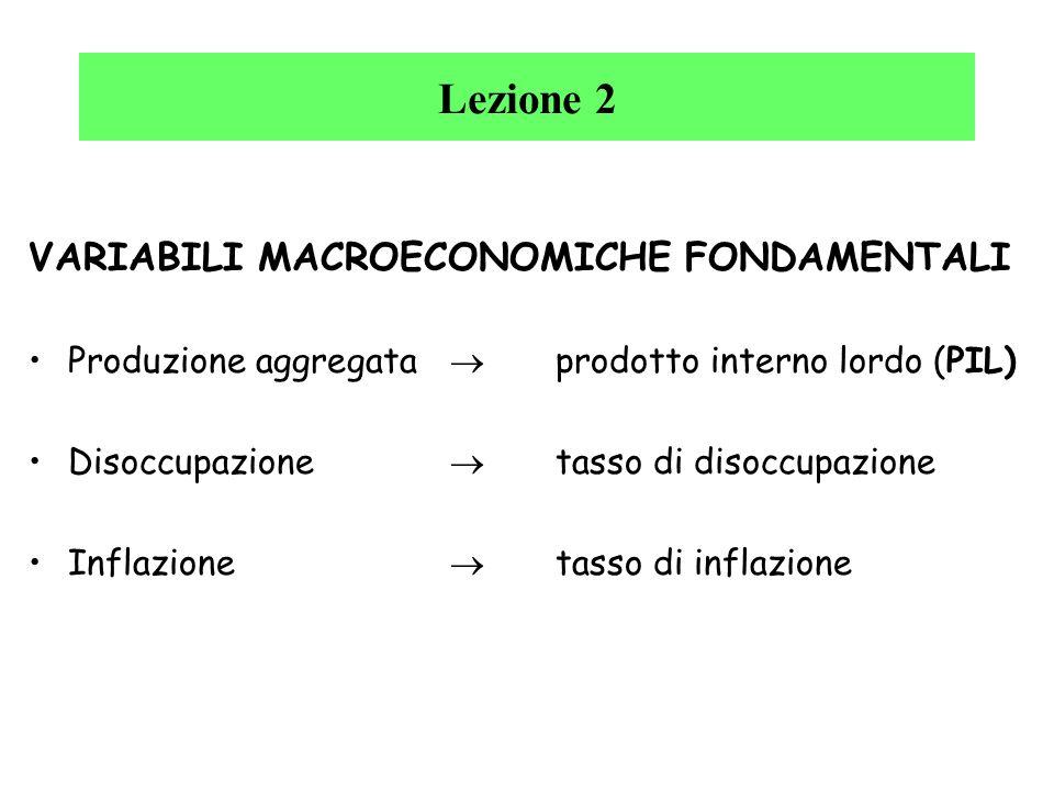Lezione 2 VARIABILI MACROECONOMICHE FONDAMENTALI
