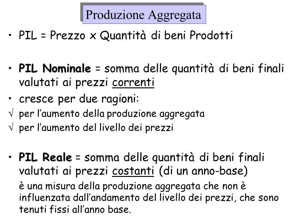 Produzione Aggregata PIL = Prezzo x Quantità di beni Prodotti