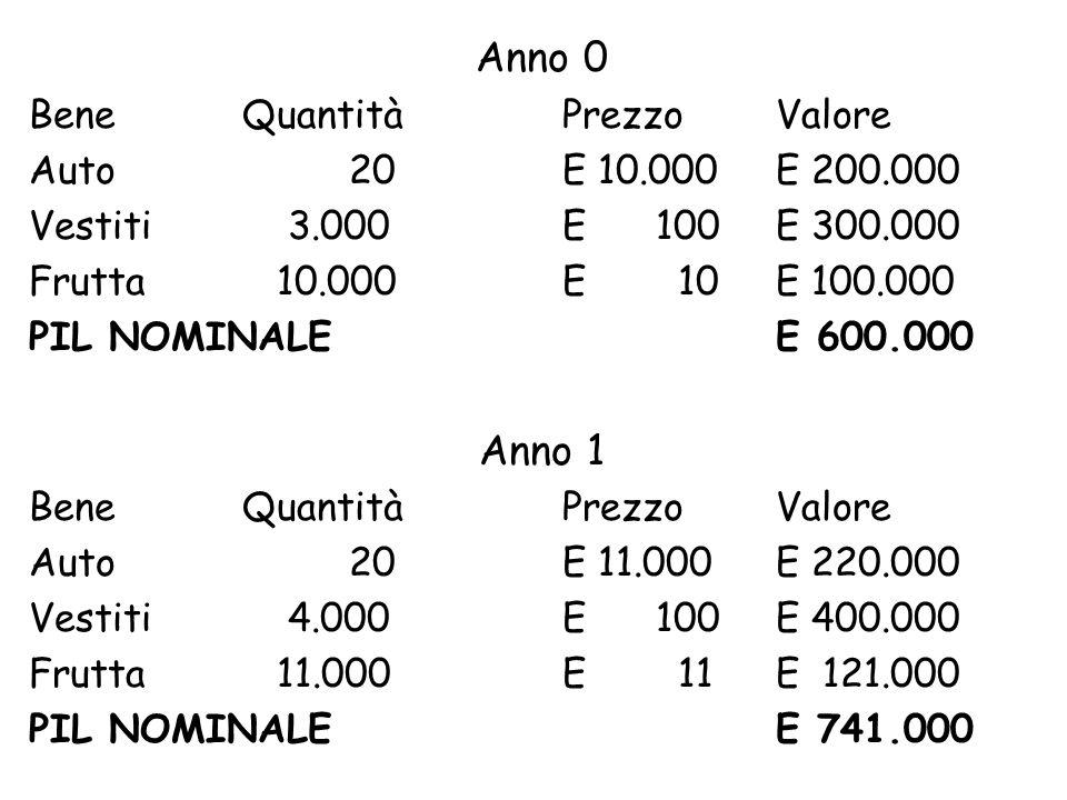 Anno 0 Anno 1 Bene Quantità Prezzo Valore Auto 20 E 10.000 E 200.000