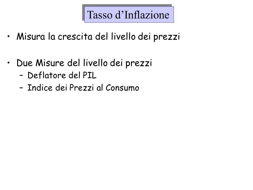 Tasso d'Inflazione Misura la crescita del livello dei prezzi