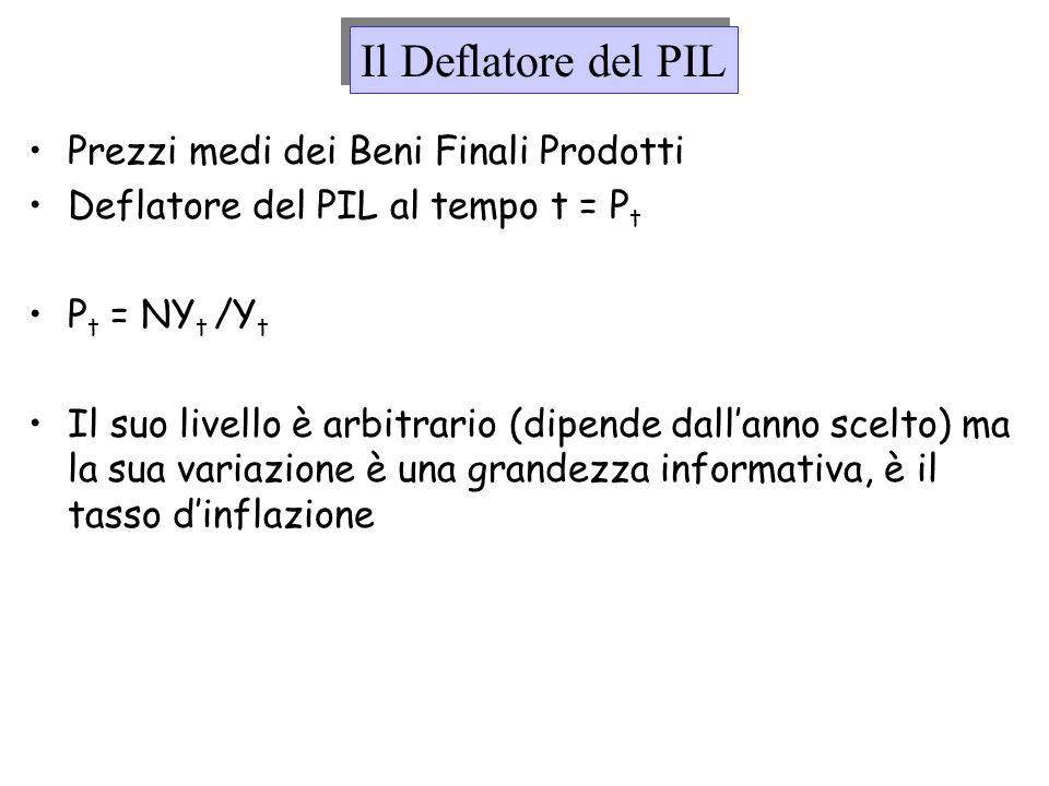 Il Deflatore del PIL Prezzi medi dei Beni Finali Prodotti