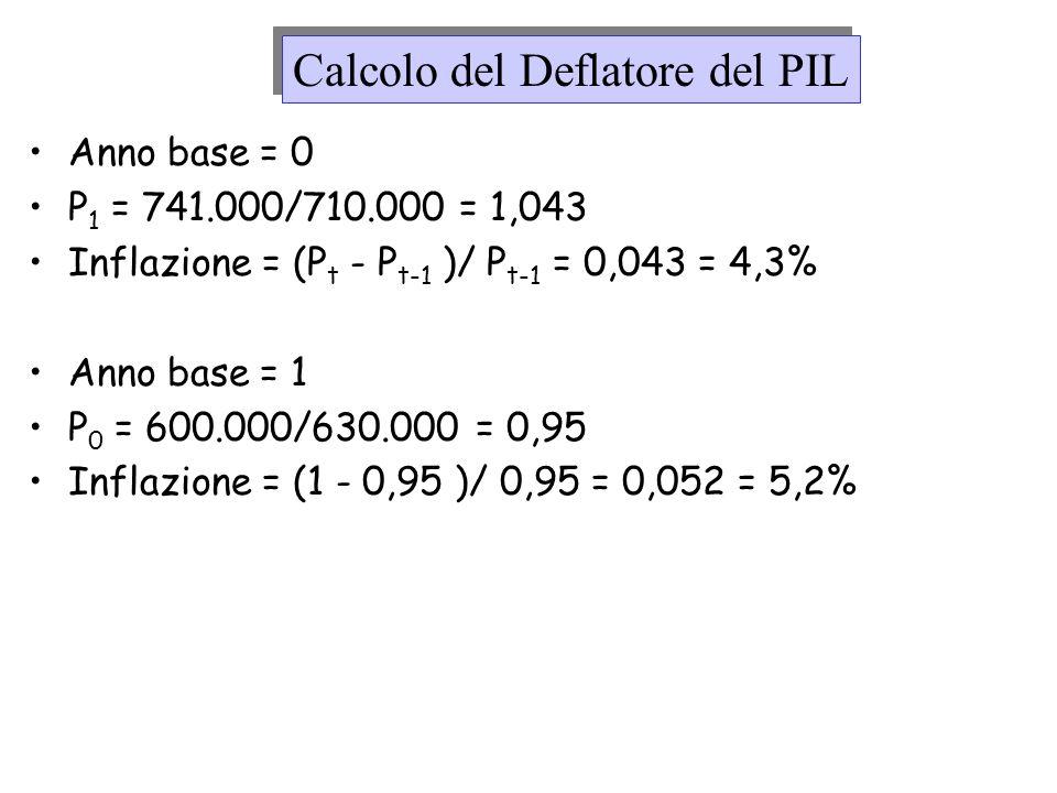 Calcolo del Deflatore del PIL