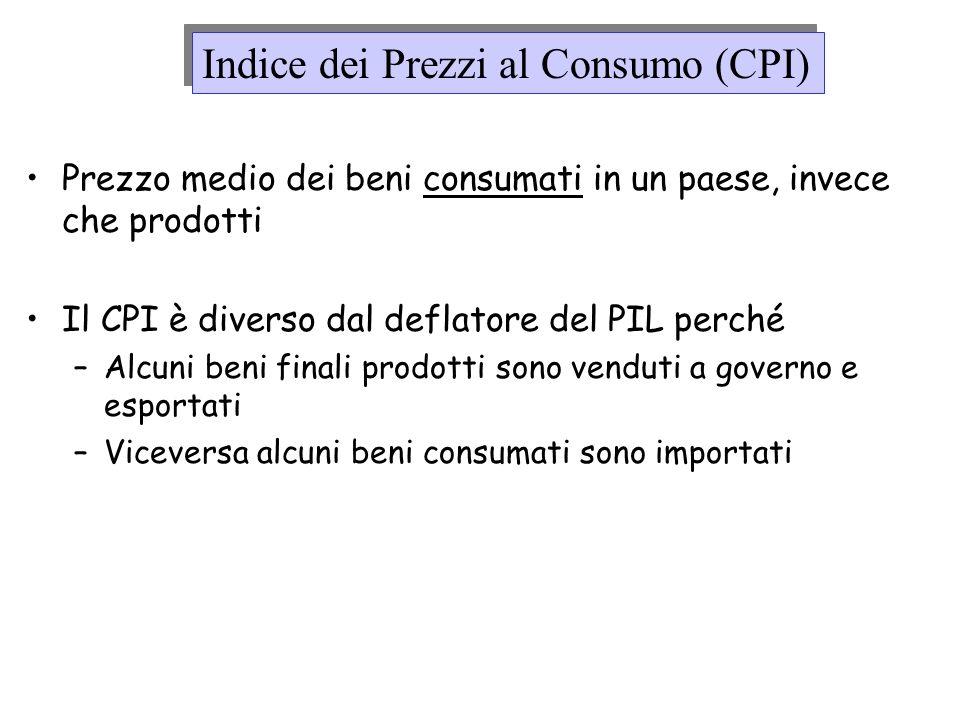 Indice dei Prezzi al Consumo (CPI)