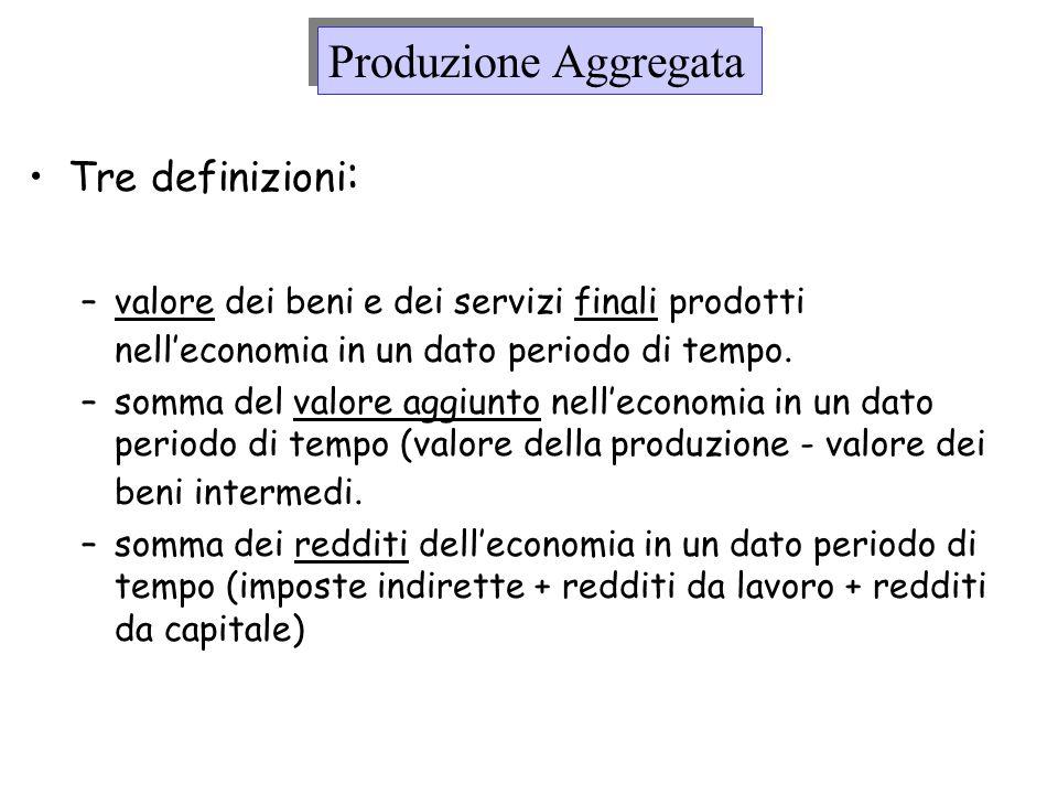Produzione Aggregata Tre definizioni: