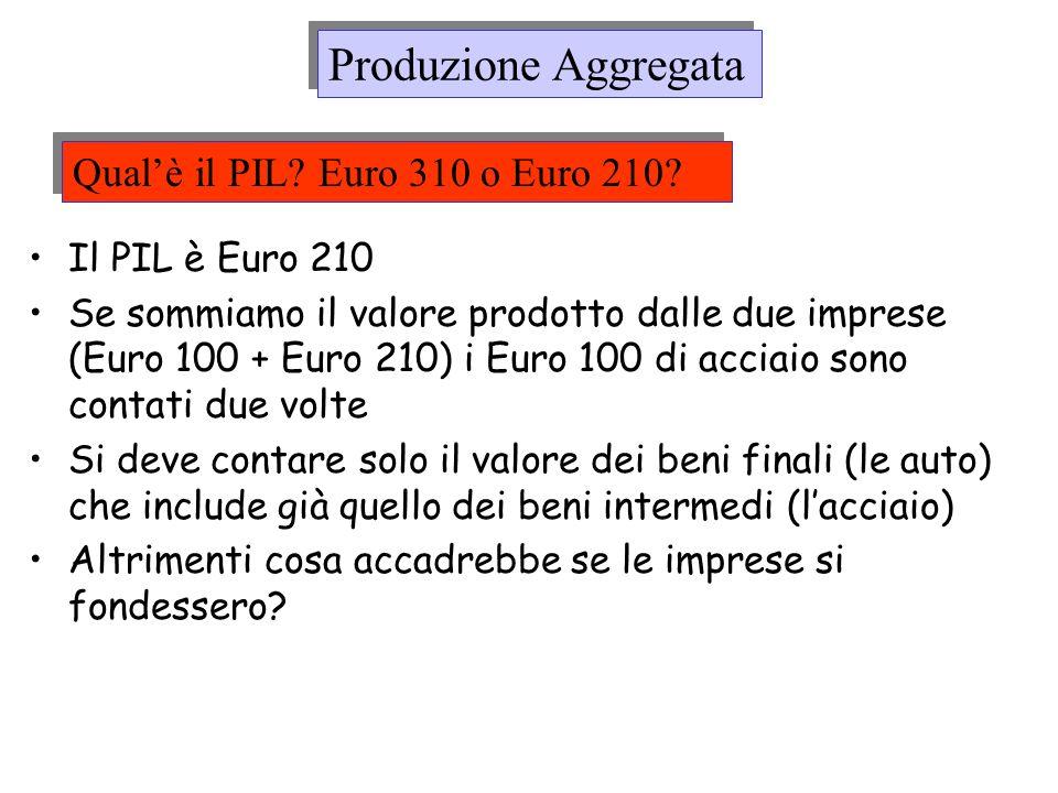 Produzione Aggregata Qual'è il PIL Euro 310 o Euro 210