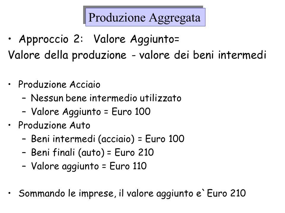 Produzione Aggregata Approccio 2: Valore Aggiunto=