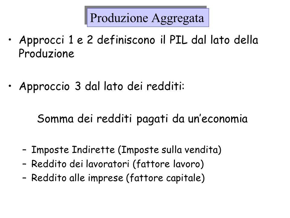 Produzione Aggregata Approcci 1 e 2 definiscono il PIL dal lato della Produzione. Approccio 3 dal lato dei redditi: