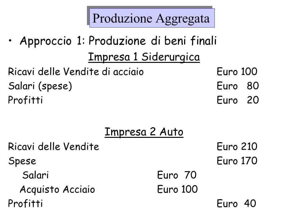 Produzione Aggregata Approccio 1: Produzione di beni finali