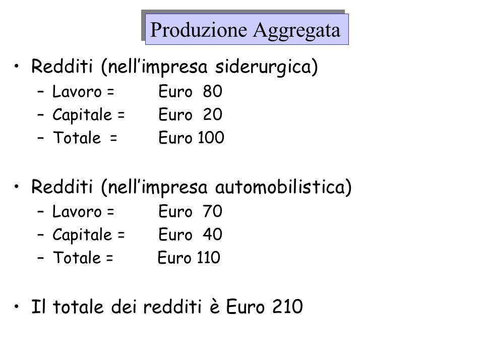 Produzione Aggregata Redditi (nell'impresa siderurgica)