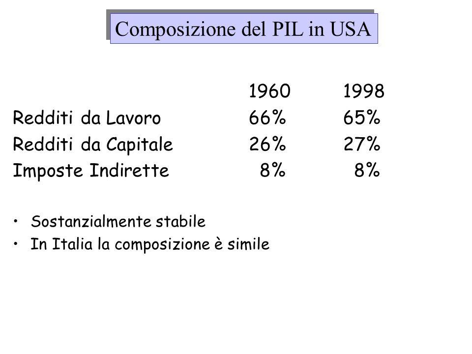Composizione del PIL in USA