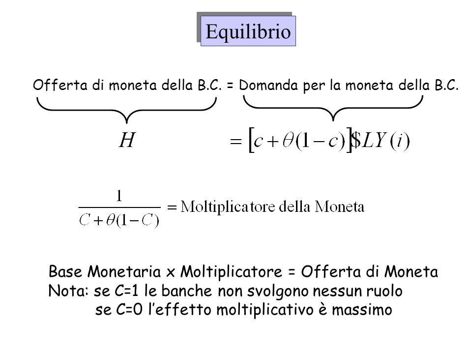 Equilibrio Base Monetaria x Moltiplicatore = Offerta di Moneta