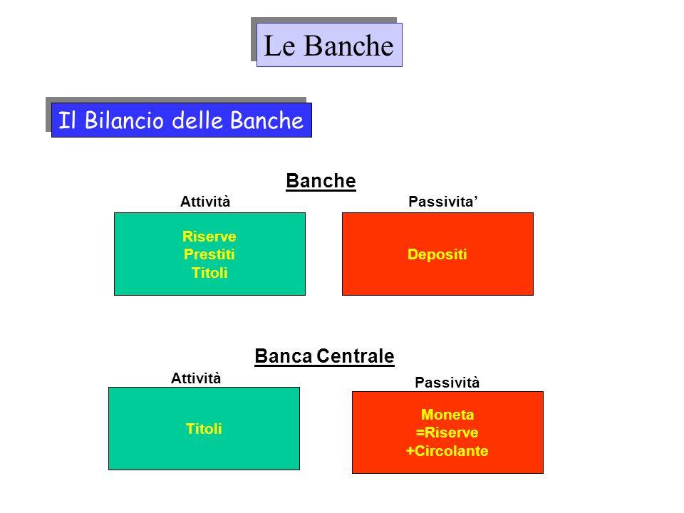 Le Banche Il Bilancio delle Banche Banche Banca Centrale Riserve