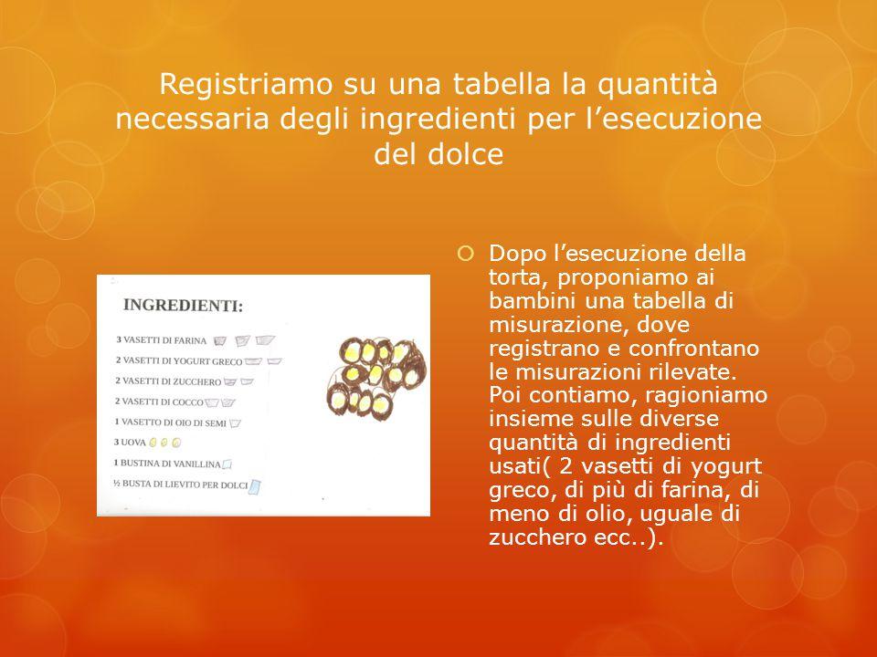 Registriamo su una tabella la quantità necessaria degli ingredienti per l'esecuzione del dolce