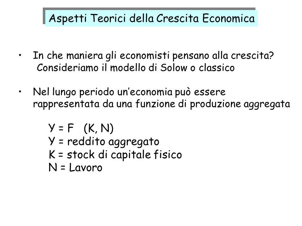 Aspetti Teorici della Crescita Economica