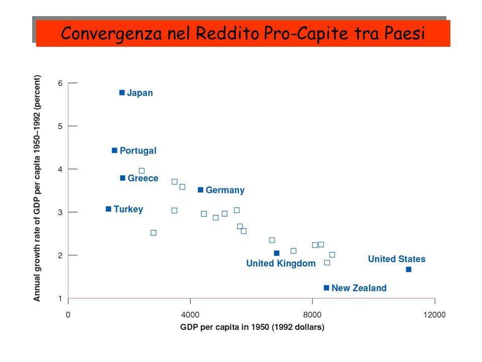 Convergenza nel Reddito Pro-Capite tra Paesi