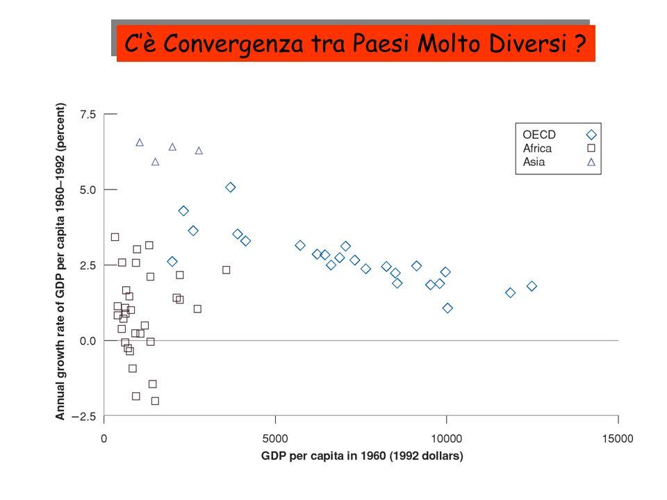 C'è Convergenza tra Paesi Molto Diversi