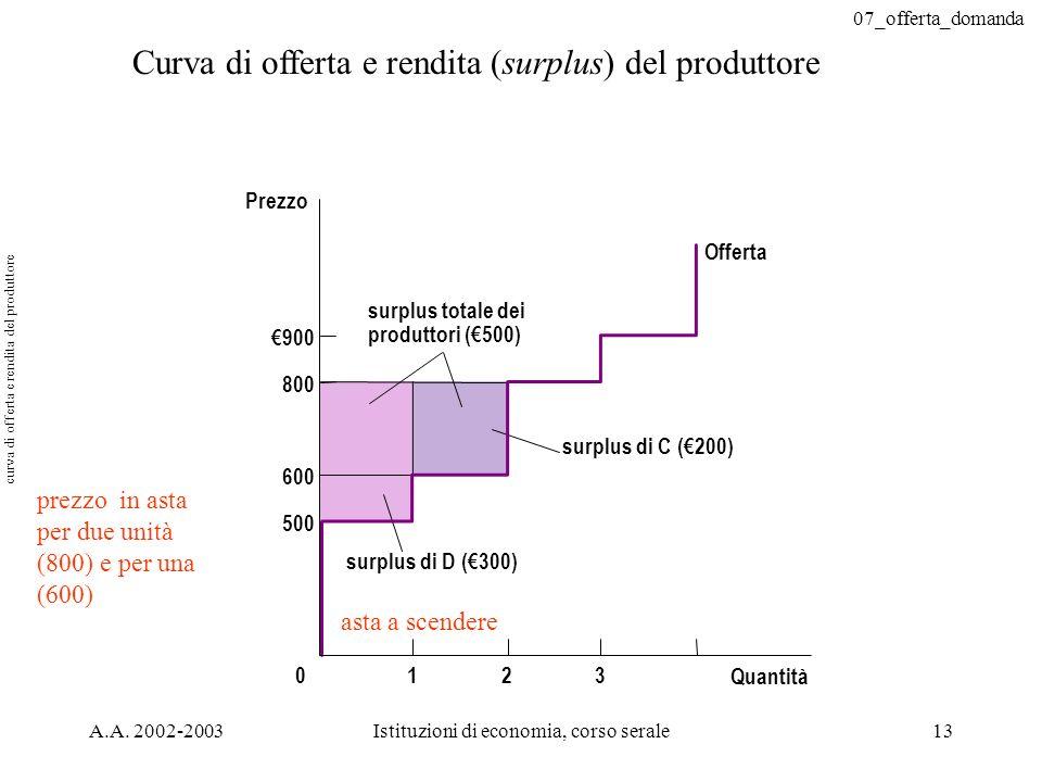 curva di offerta e rendita del produttore