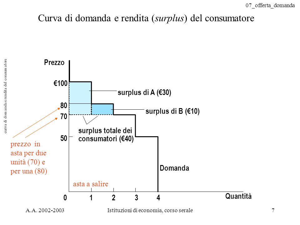 curva di domanda e rendita del consumatore
