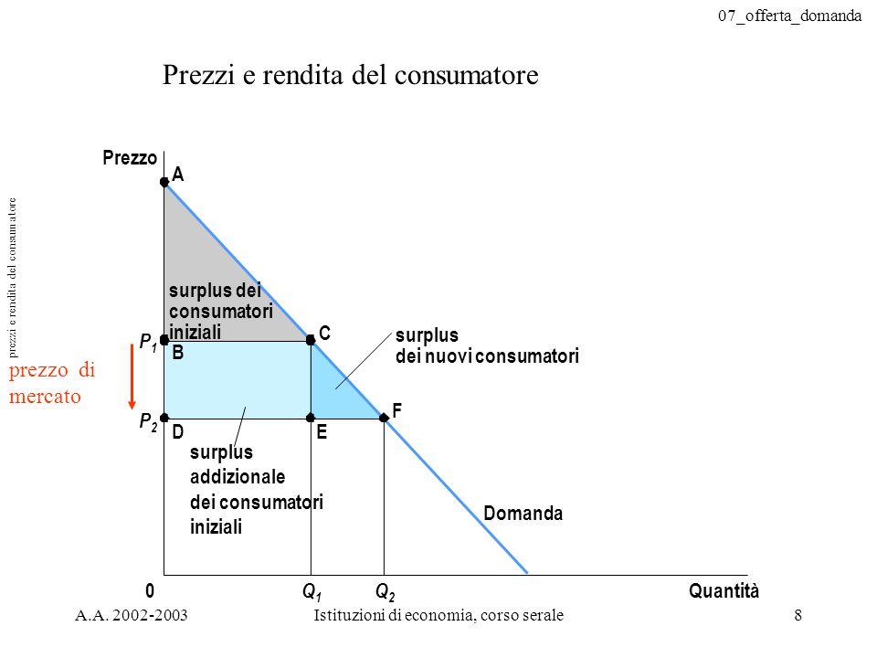 prezzi e rendita del consumatore