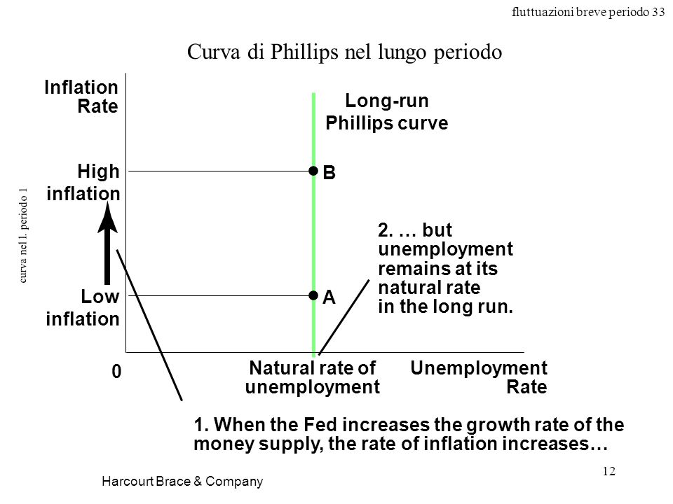 Long-run Phillips curve Natural rate of unemployment