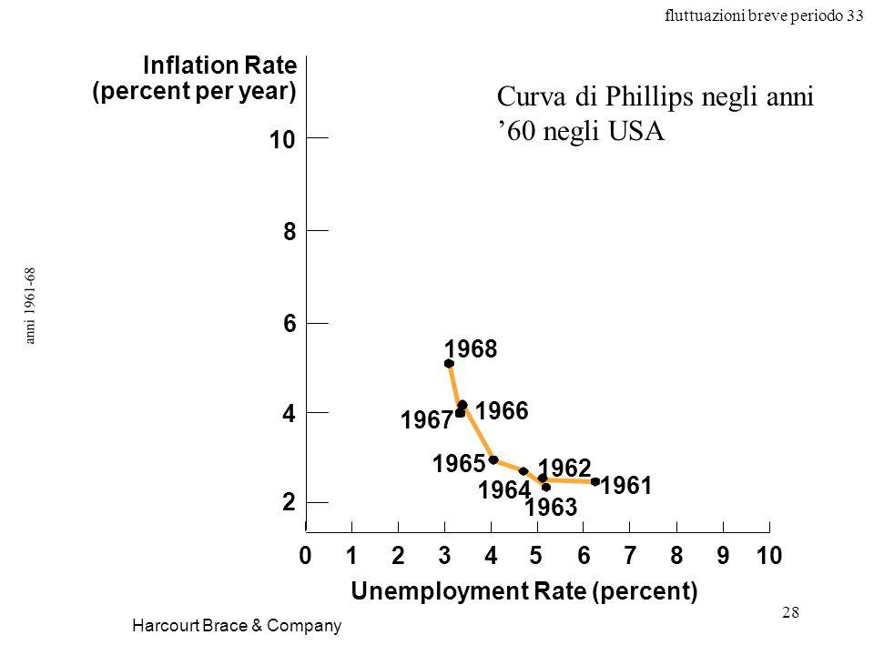 Curva di Phillips negli anni '60 negli USA