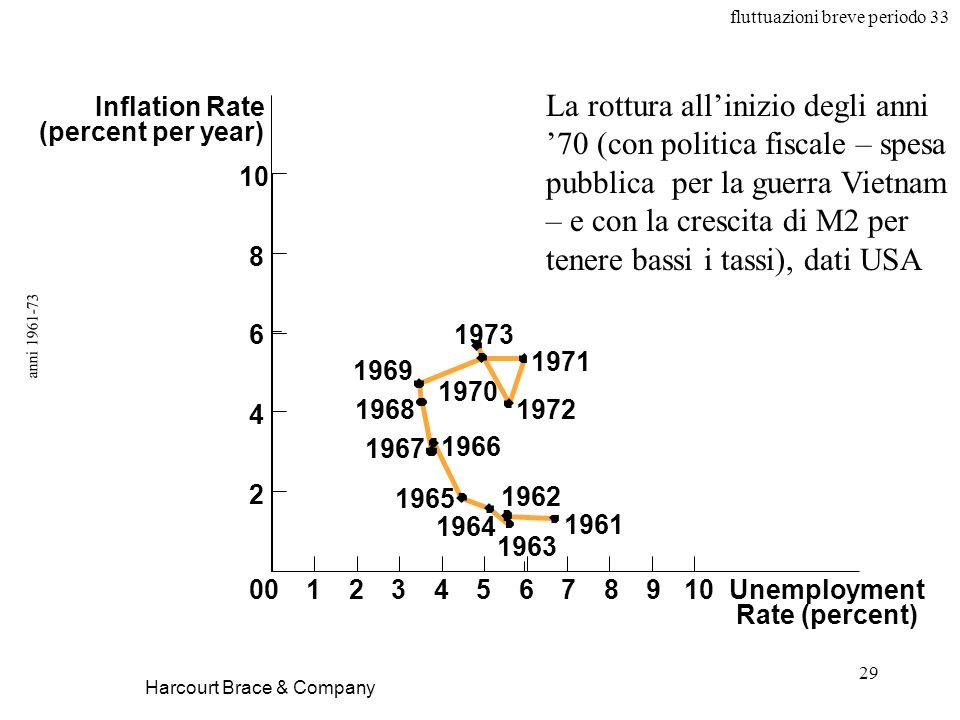 La rottura all'inizio degli anni '70 (con politica fiscale – spesa pubblica per la guerra Vietnam – e con la crescita di M2 per tenere bassi i tassi), dati USA