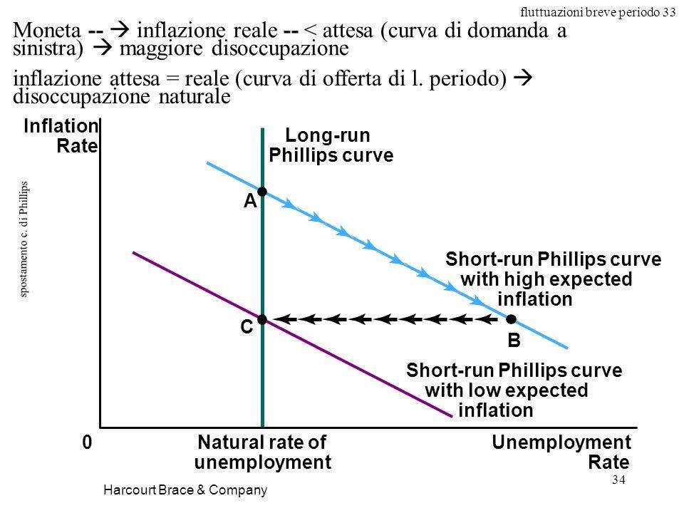 spostamento c. di Phillips