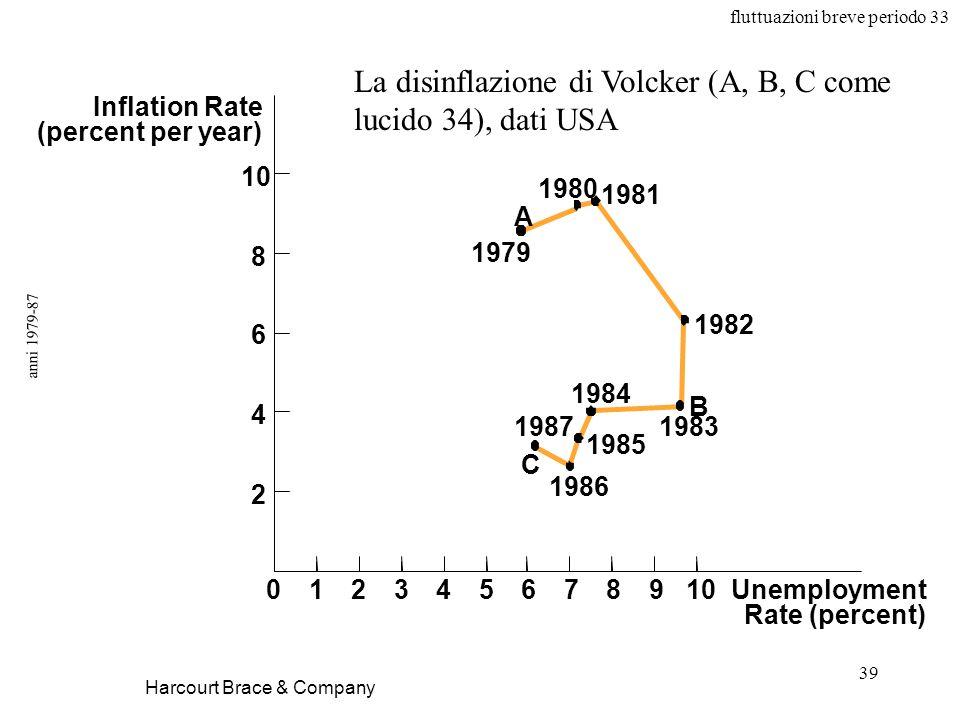 La disinflazione di Volcker (A, B, C come lucido 34), dati USA