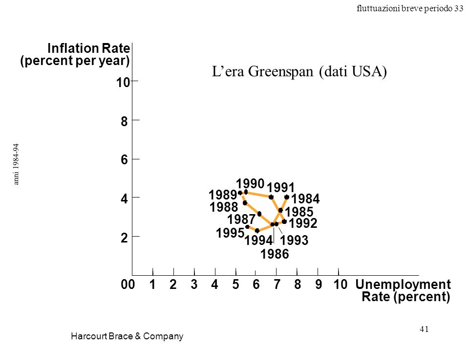 L'era Greenspan (dati USA)