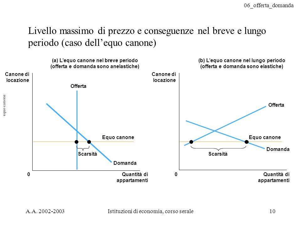 Livello massimo di prezzo e conseguenze nel breve e lungo periodo (caso dell'equo canone)