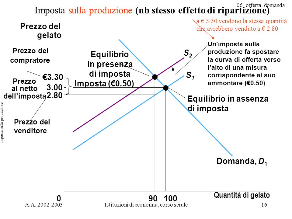 imposta sulla produzione