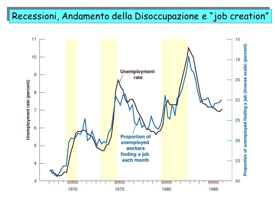 Recessioni, Andamento della Disoccupazione e job creation