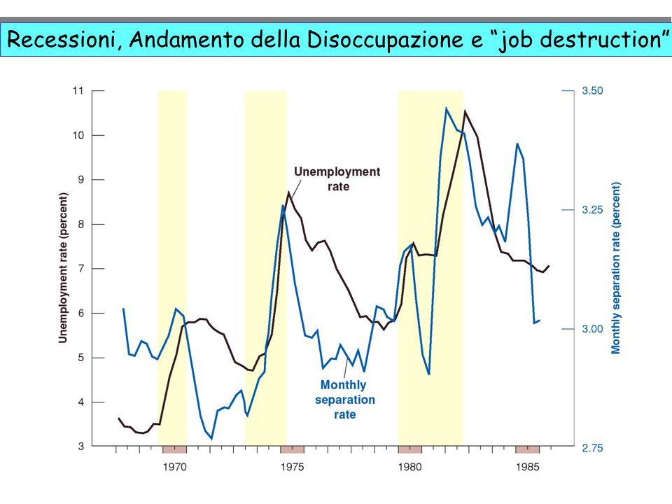 Recessioni, Andamento della Disoccupazione e job destruction